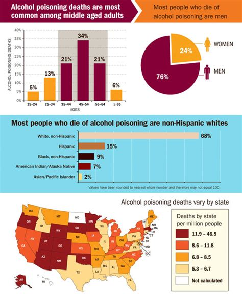 alcohol poisoning deaths vitalsigns cdc