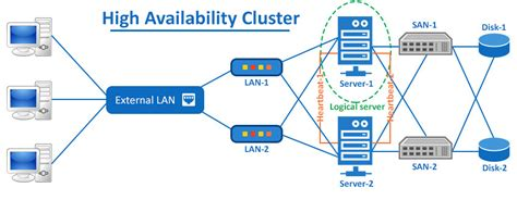 top  high availability dedicated server solutions
