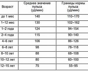 Пульс норма при гипертонии