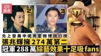 錦繡南歌 8位中佬男星張兆輝微博粉絲急升 三屆視帝竟然排最尾 香港01 即時娛樂