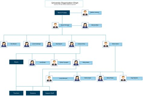 hierarchy template organizational chart templates editable and free to