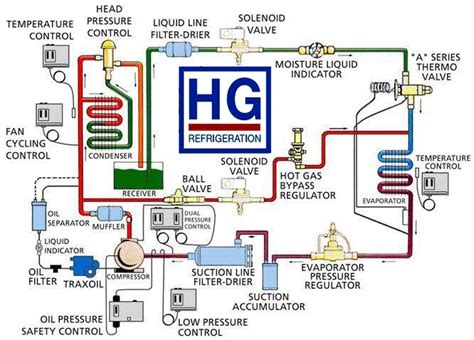 heat and air units prices h g refrigeration supply inc home