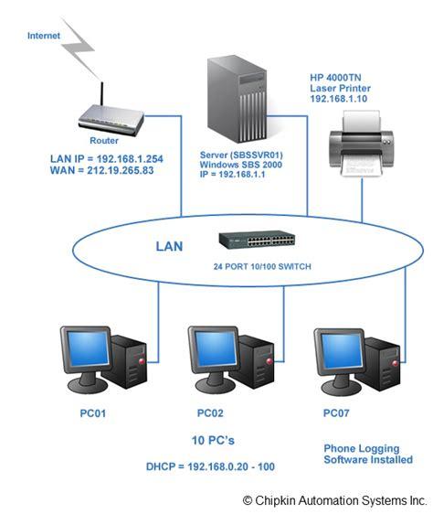 computer networking automationwiki