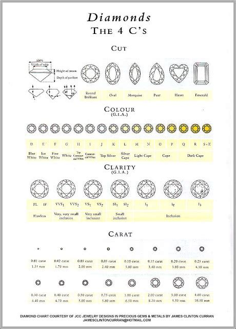 Diamond Cut Clarity Color Carat Chart