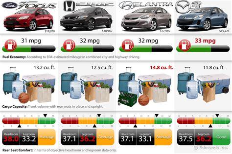 edmunds choice  compact sedan comparison chart  edmundscom