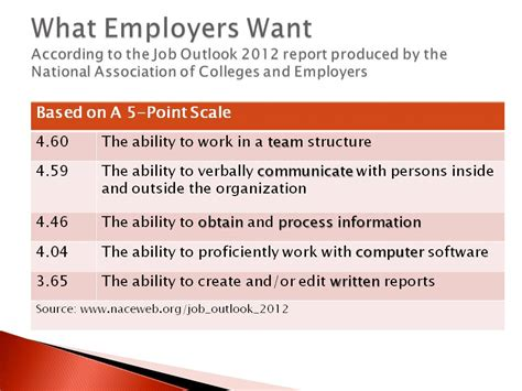 What Do Employers Want To See In A Resume by Workplace Esl Workforce Development With