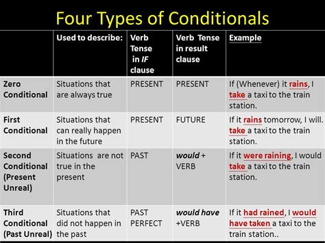 Conditionals  Ppt Video Online Download