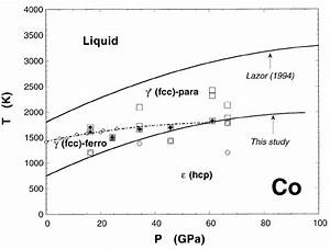 The Phase Diagram Of Cobalt  The Symbols Indicate The