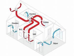 Comment Installer Une Vmc : ventilation comment fonctionne la vmc simple flux ~ Dailycaller-alerts.com Idées de Décoration