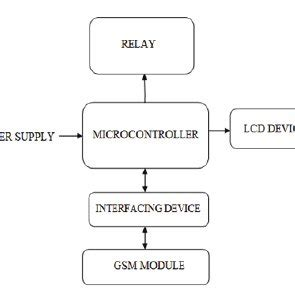 Pdf Controlling Monitoring Electric Feeders Using
