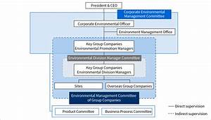 Toshiba Environmental Management Structure Environment