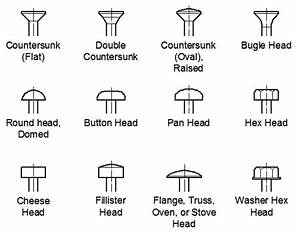 Wood Screw Head Types