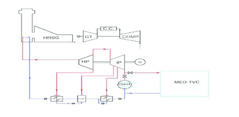 schematic diagram   combined cogeneration power plant
