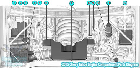 Chevy Tahoe Engine Compartment Parts Diagram
