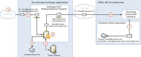 Office 365 Hybrid Mail Routing by Understanding Transport Routing In Exchange 2010 Hybrid