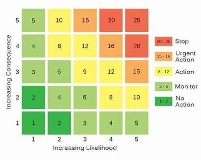 Risk Assessment Matrix Likelihood Consequence Score Training