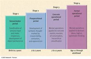 Child Development Theories Chart 1 2 3 Steps