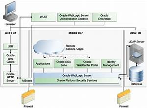 Overview Of Oracle Fusion Middleware