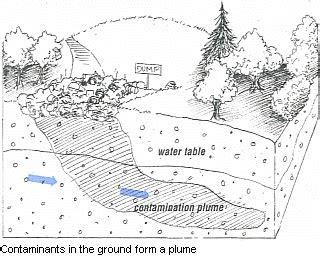 how deep is the water table where i live deep groundwater contamination