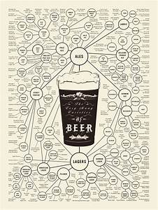 Infographic Of The Day  Your Complete Guide To Beer