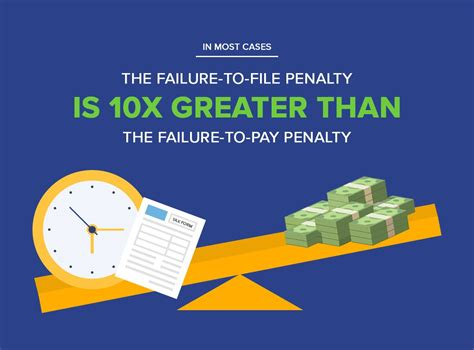 penalty  filing taxes lateeven   owe