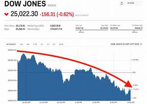 Dow drops 200 points as White House chaos continues ...