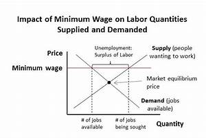 Gold rant raise the minimum wage this is so unfair for Minimum wage price floor