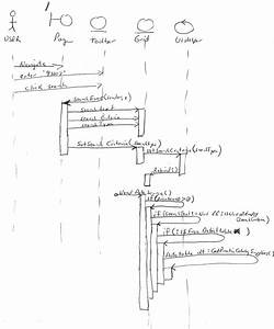 Mike Sneen U0026 39 S  Net Blog  Sequence Diagram