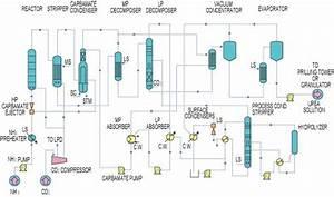 Aces21 U00ae  Urea Synthesis