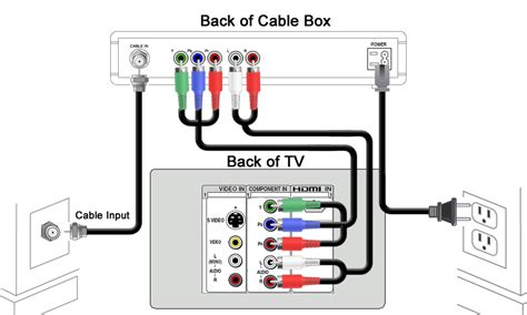 Direct Tv To Hdmi Wiring Diagram by Cox Cable Tv Support Feed News Indonesia
