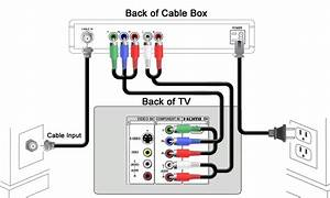 Cox Cable Cisco Dvr