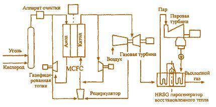 Перспективы применения подземной газификации в старопромышленных районах кузбасса . статья в журнале молодой ученый