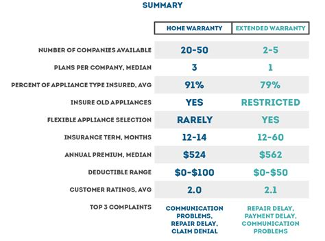 Appliance insurance and extended warranties are an inexpensive way to cover yourself against the also known as an extended warranty, domestic and general appliance insurance provides breakdown cover for your household there are many companies responsible for appliance insurance. Best Home Appliance Insurance: Home Warranty vs Extended Appliance Warranty