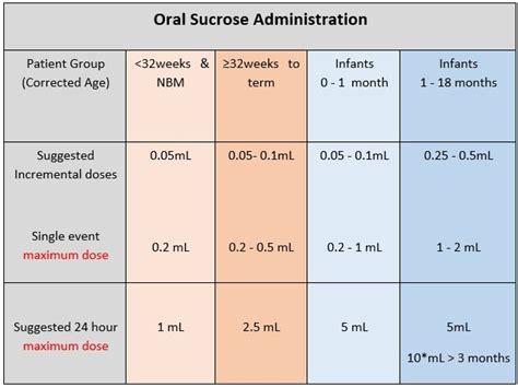 clinical guidelines nursing sucrose oral