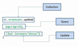 mongodb update query thejavageek With mongodb update documents