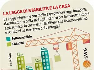 Positive le agevolazioni sulla casa soprattutto per il settore edilizio Corriere it