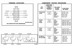 Ford E40d Transmission Diagram : 93 f150 mlp sensor wiring diagram ford truck enthusiasts ~ A.2002-acura-tl-radio.info Haus und Dekorationen