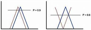 Possibility Calculation  The Straight Line Represents The