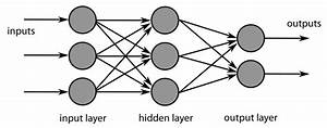 Neural Network — Learning Apache Spark with Python v1.0 ...