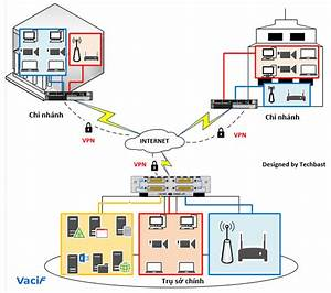 Visio Stencils  Network Diagram With Cisco Devices  U2013 Techbast