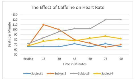 caffeine  affect  heart rate