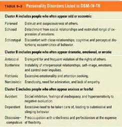 PERSONALITY DISORDERS:Paranoid Personality Schizoid Personality The ...  Depression Dependent personality disorder