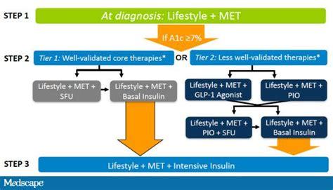 type  diabetes mellitus improving key performance measures