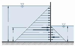 Erdaushub Berechnen Auflockerungsfaktor : hydrostatik bauformeln formeln online rechnen ~ Themetempest.com Abrechnung