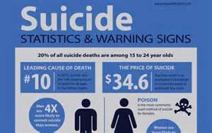 Warning Signs Suicidal Behavior