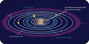 Revolutions of Earth | CK-12 Foundation