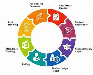 School Management System Software Pakistan