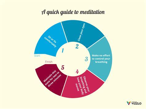 quick guide  meditation cycle diagram  vizzlo