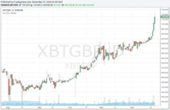 Bitcoin price prediction for april 2021. Bitcoin Chart Live Price With Volume