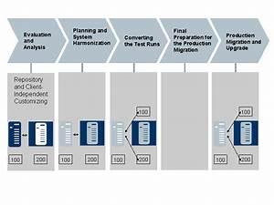 Client Transfer Process
